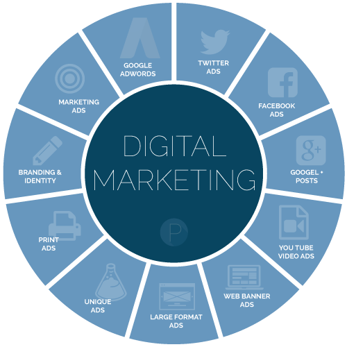 Digital.Marketing